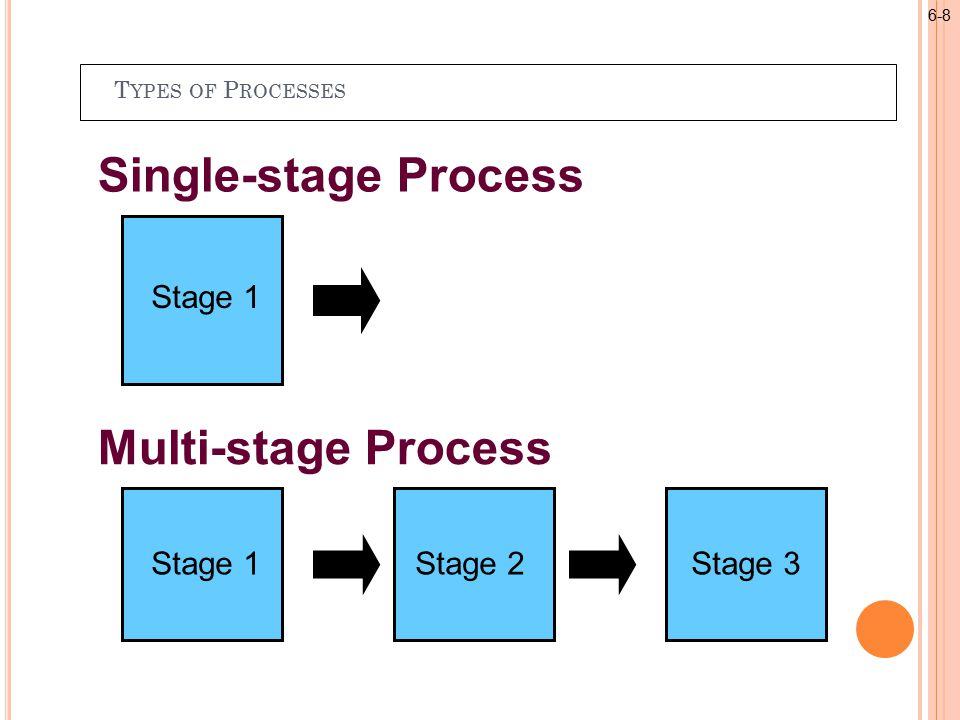 T YPES OF P ROCESSES Single-stage Process Stage 1 Stage 2Stage 3 Multi-stage Process 6-8