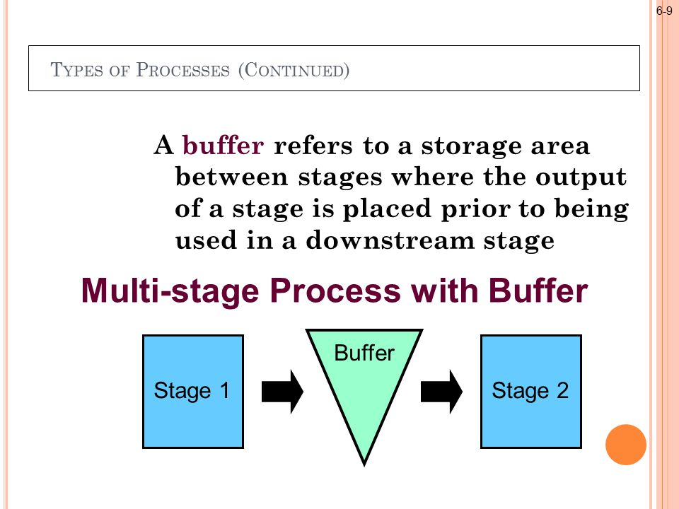 T YPES OF P ROCESSES (C ONTINUED ) Stage 1Stage 2 Buffer Multi-stage Process with Buffer A buffer refers to a storage area between stages where the output of a stage is placed prior to being used in a downstream stage 6-9