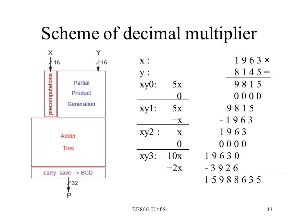 EE800, U of S43 Scheme of decimal multiplier x : 1 9 6 3 × y : 8 1 4 5 = xy0: 5x 9 8 1 5 0 0 0 0 0 xy1: 5x 9 8 1 5 −x - 1 9 6 3 xy2 : x 1 9 6 3 0 0 0