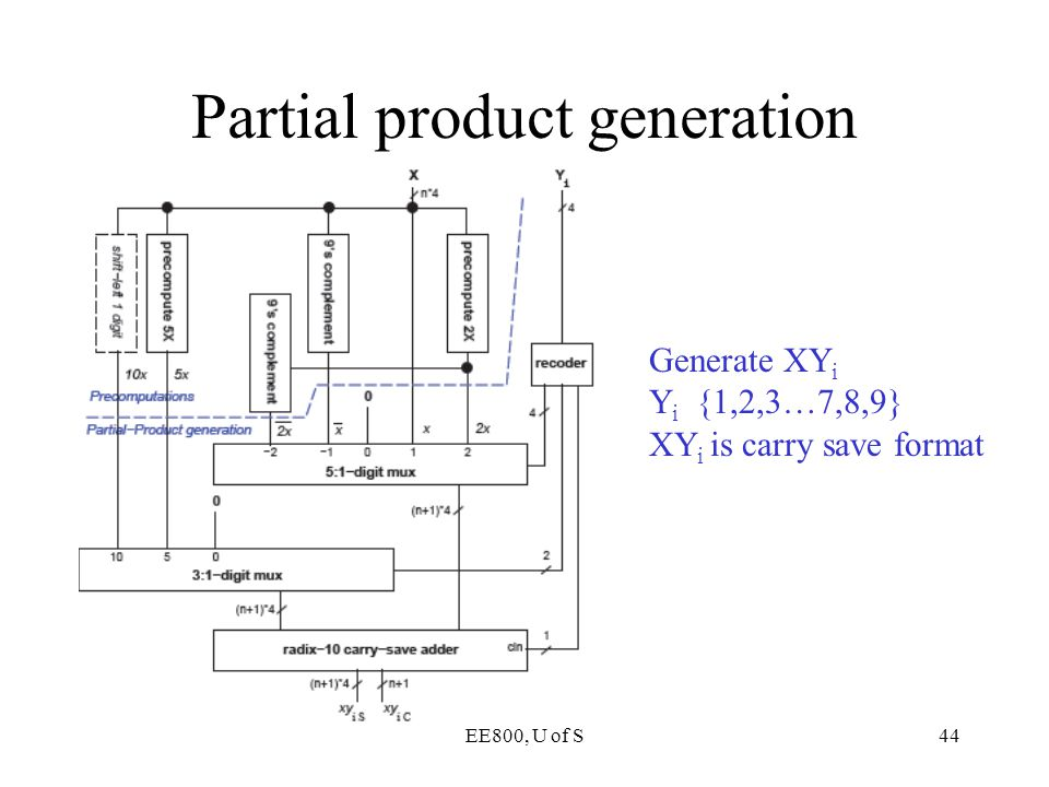 EE800, U of S44 Partial product generation Generate XY i Y i {1,2,3…7,8,9} XY i is carry save format