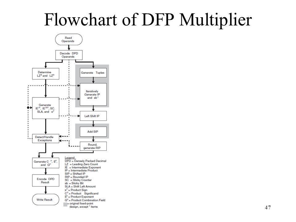 47 Flowchart of DFP Multiplier