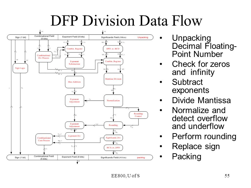 EE800, U of S55 DFP Division Data Flow Unpacking Decimal Floating- Point Number Check for zeros and infinity Subtract exponents Divide Mantissa Normal