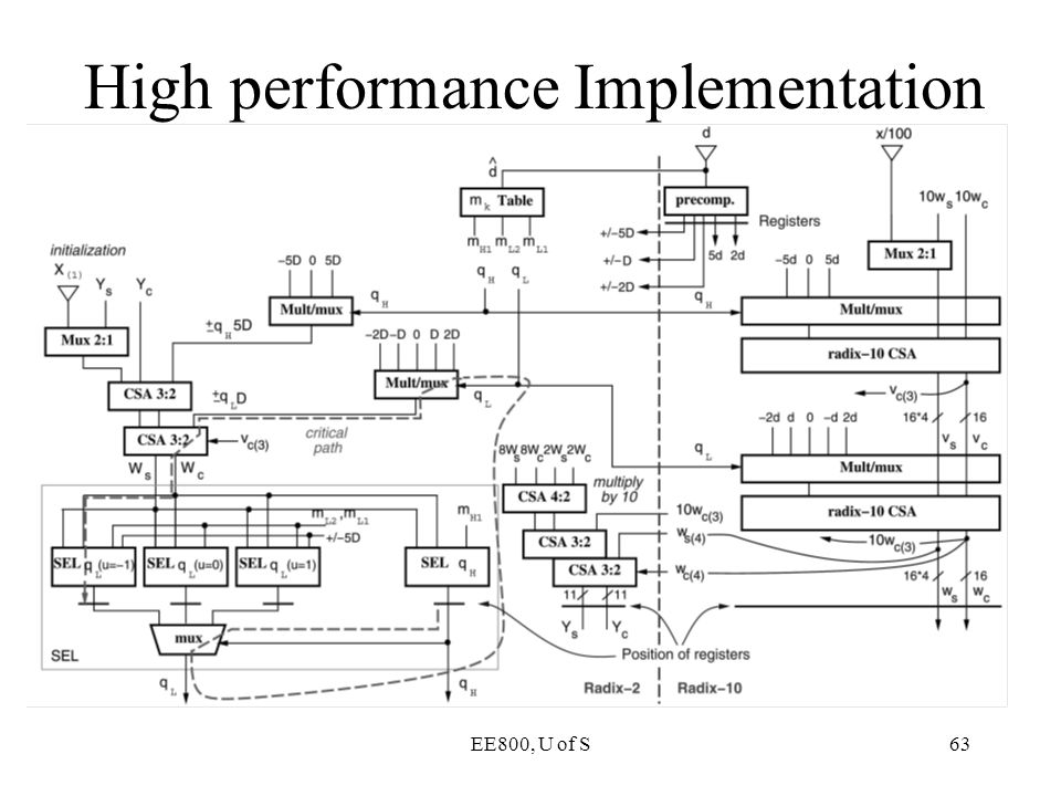 EE800, U of S63 High performance Implementation