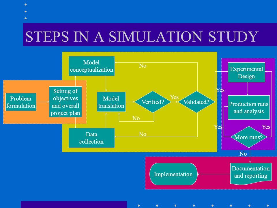 MODEL CONCEPTUALIZATION Assumed system Conceptual model Real World System Logical model