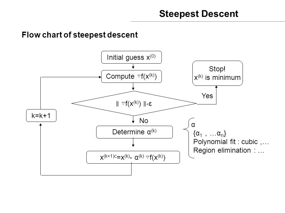 Steepest Descent Flow chart of steepest descent Initial guess x (0) Compute ▽ f(x (k) ) ∥ ▽ f(x (k) ) ∥﹤ ε Determine α (k) x (k+1)c =x (k) - α (k) ▽ f