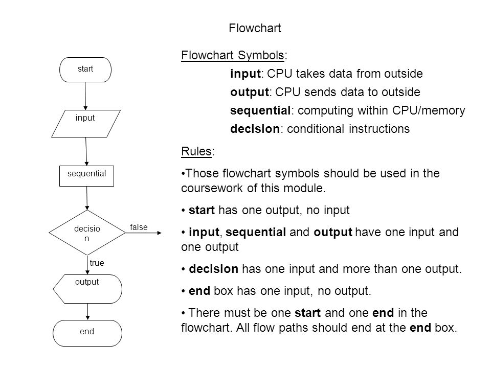 Flowchart What Is A Flowchart A Flowchart Is A Schematic