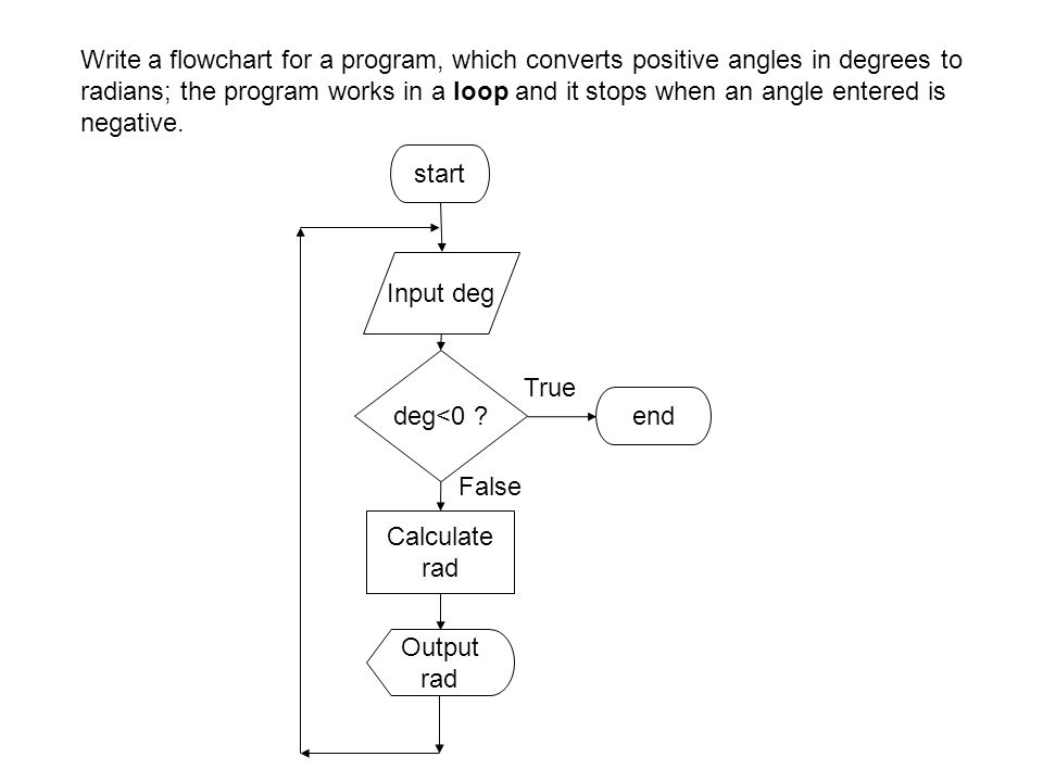 Write a flowchart for a program, which converts positive angles in degrees to radians; the program works in a loop and it stops when an angle entered is negative.