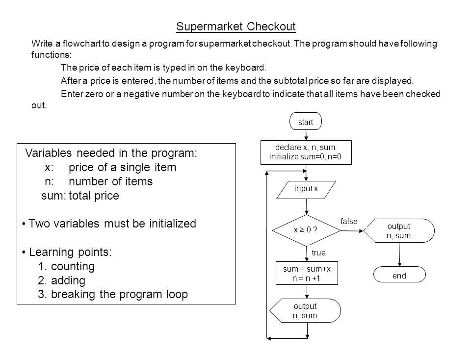 Supermarket Checkout Write a flowchart to design a program for supermarket checkout.