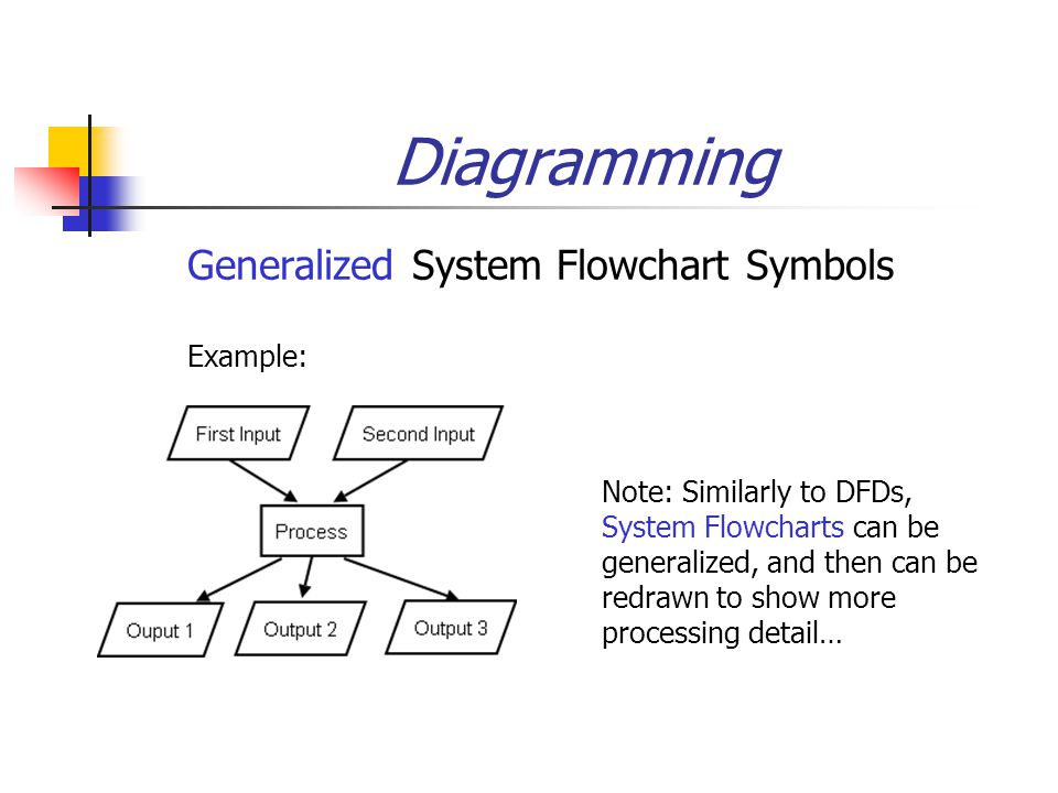 Diagramming  Generalized System Flowchart Symbols Example: Note: Similarly to DFDs, System Flowcharts can be generalized, and then can be redrawn to show more processing detail…