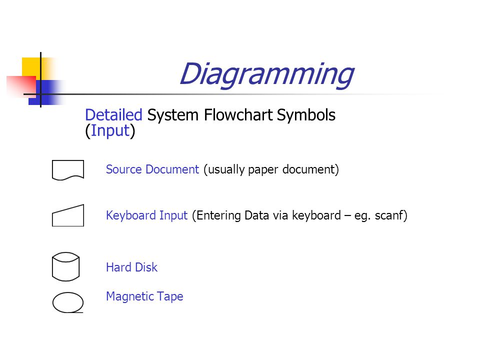 Diagramming  Detailed System Flowchart Symbols (Input)  Source Document (usually paper document) Keyboard Input (Entering Data via keyboard – eg.