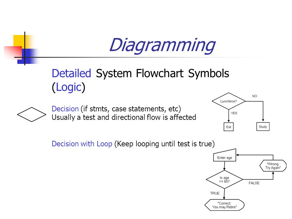Diagramming  Detailed System Flowchart Symbols (Logic)  Decision (if stmts, case statements, etc) Usually a test and directional flow is affected Decision with Loop (Keep looping until test is true)