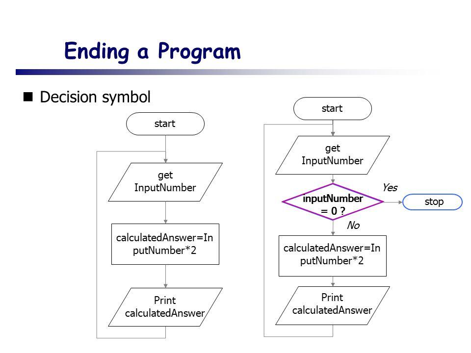 Ending a Program Decision symbol start get InputNumber calculatedAnswer=In putNumber*2 Print calculatedAnswer inputNumber = 0 .