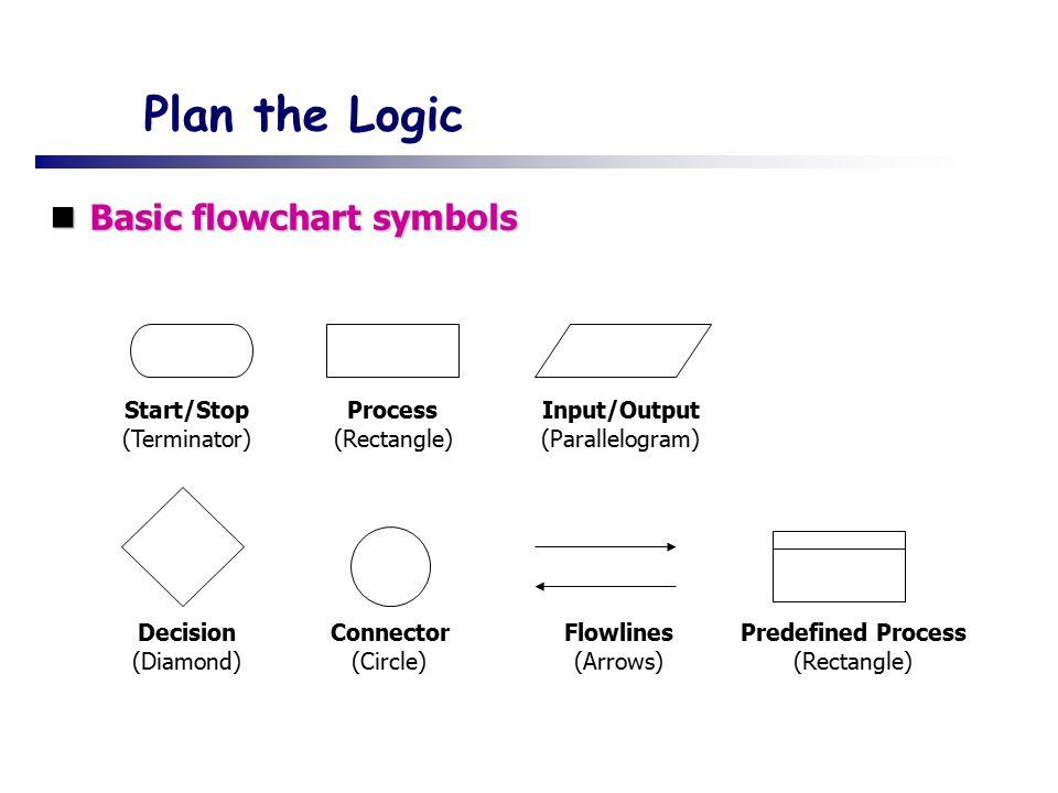 Plan the Logic Basic flowchart symbols Basic flowchart symbols Process (Rectangle) Start/Stop (Terminator) Input/Output (Parallelogram) Decision (Diamond) Connector (Circle) Flowlines (Arrows) Predefined Process (Rectangle)