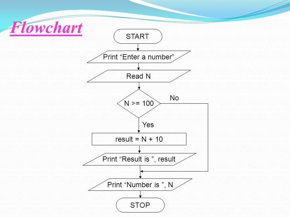 "Flowchart START STOP Print ""Enter a number"" Read N N >= 100 Print ""Result is "", result result = N + 10 Print ""Number is "", N No Yes"