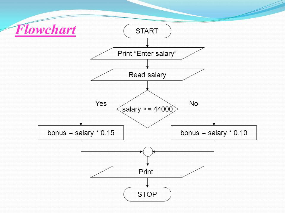 "Flowchart STOP START Print ""Enter salary"" Read salary Print salary <= 44000 bonus = salary * 0.15bonus = salary * 0.10 YesNo"