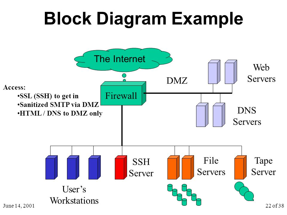 June 14, 200122 of 38 Block Diagram Example The Internet Firewall DMZ Web Servers DNS Servers SSH Server User's Workstations File Servers Tape Server Access: SSL (SSH) to get in Sanitized SMTP via DMZ HTML / DNS to DMZ only