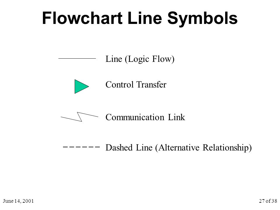 June 14, 200127 of 38 Flowchart Line Symbols Control Transfer Communication Link Line (Logic Flow) Dashed Line (Alternative Relationship)