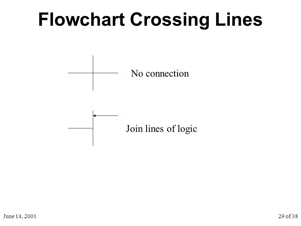 June 14, 200129 of 38 Flowchart Crossing Lines No connection Join lines of logic