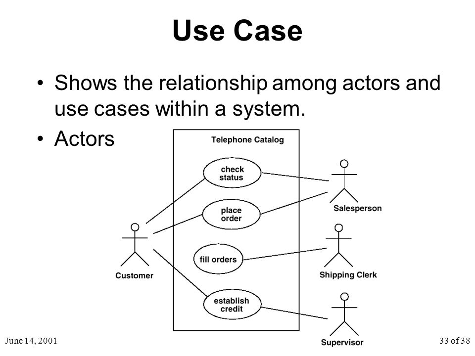 June 14, 200133 of 38 Use Case Shows the relationship among actors and use cases within a system.