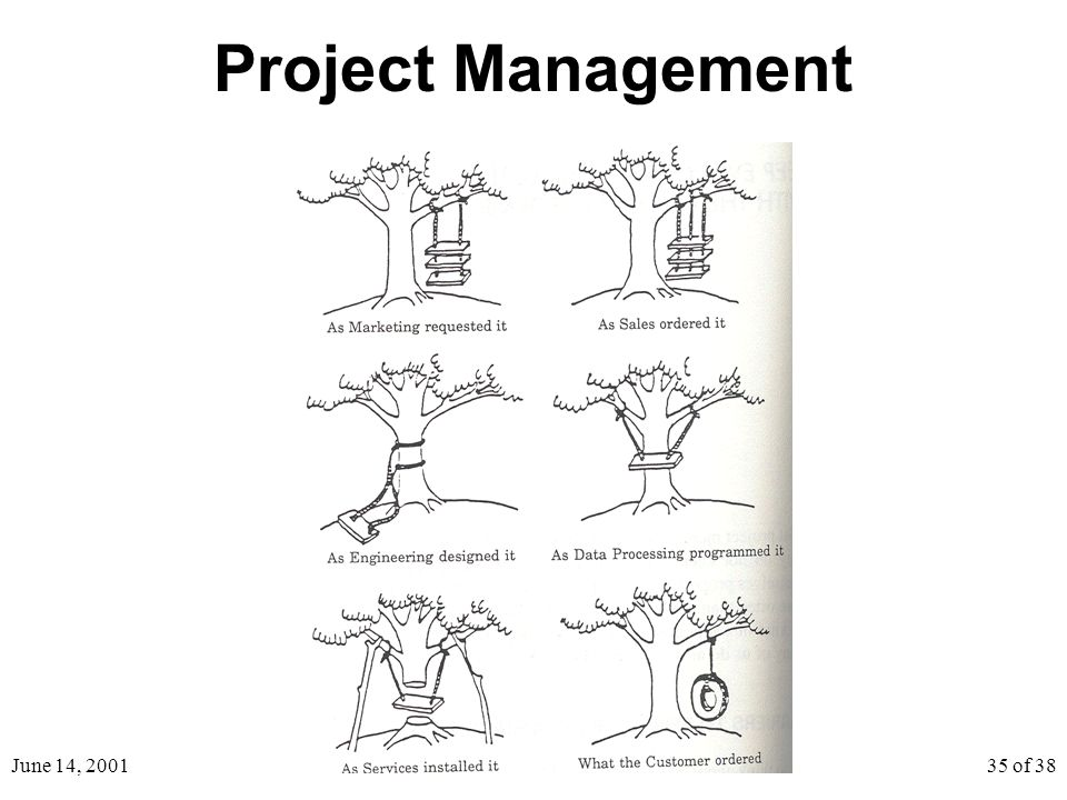 June 14, 200135 of 38 Project Management