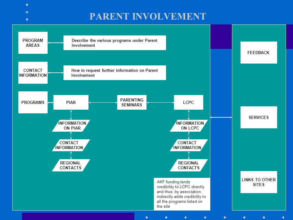 PARENT INVOLVEMENT PROGRAM AREAS PROGRAMS CONTACT INFORMATION PARENTING SEMINARS LCPCPIAR Describe the various programs under Parent Involvement How to request further information on Parent Involvement LINKS TO OTHER SITES FEEDBACK SERVICES INFORMATION ON PIAR CONTACT INFORMATION REGIONAL CONTACTS INFORMATION ON LCPC CONTACT INFORMATION REGIONAL CONTACTS AKF funding lends credibility to LCPC directly and thus, by association, indirectly adds credibility to all the programs listed on the site