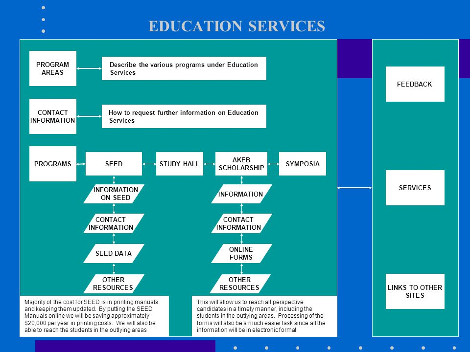 EDUCATION SERVICES PROGRAM AREAS PROGRAMS CONTACT INFORMATION AKEB SCHOLARSHIP SYMPOSIASEED Describe the various programs under Education Services How