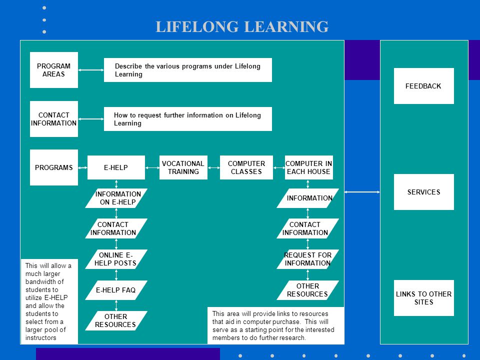 LIFELONG LEARNING PROGRAM AREAS PROGRAMS CONTACT INFORMATION COMPUTER CLASSES COMPUTER IN EACH HOUSE E-HELP Describe the various programs under Lifelong Learning How to request further information on Lifelong Learning LINKS TO OTHER SITES FEEDBACK SERVICES INFORMATION ON E-HELP CONTACT INFORMATION ONLINE E- HELP POSTS VOCATIONAL TRAINING E-HELP FAQ OTHER RESOURCES INFORMATION CONTACT INFORMATION REQUEST FOR INFORMATION OTHER RESOURCES This area will provide links to resources that aid in computer purchase.