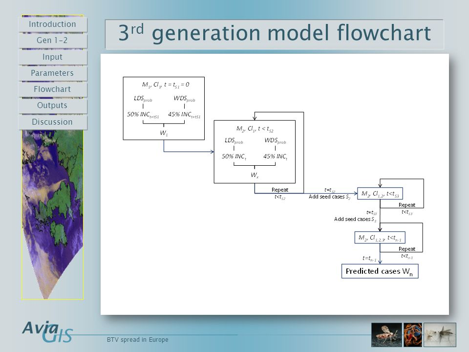 3 rd generation model flowchart BTV spread in Europe Introduction Gen 1-2 Input Parameters Flowchart Outputs Discussion