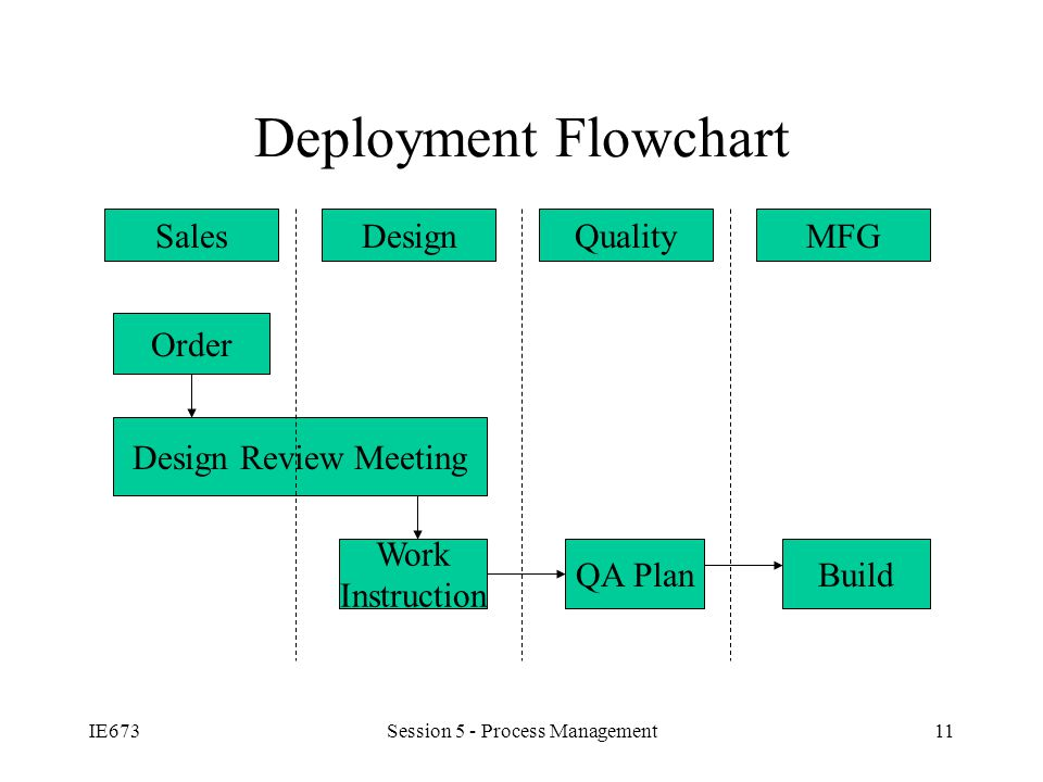 IE673Session 5 - Process Management11 Deployment Flowchart SalesDesignQualityMFG Order Design Review Meeting Work Instruction QA PlanBuild