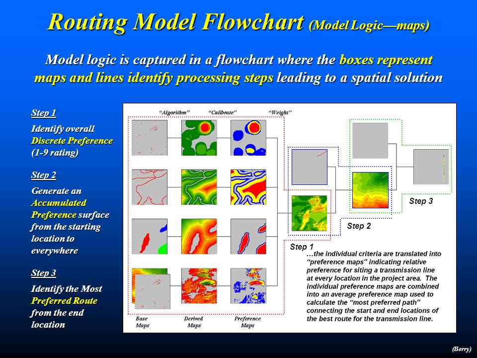 Routing Model Flowchart (Model Logic—components) Model logic is captured in a flowchart where the boxes represent maps and lines identify processing steps leading to a spatial solution High Housing Density Far from Roads In or Near Sensitive Areas High Visual Exposure Avoid areas of… (Berry)
