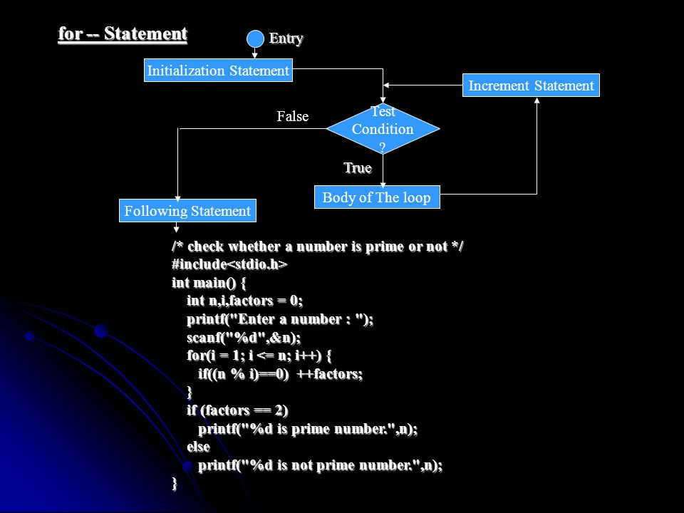 for -- Statement Initialization Statement Increment Statement Test Condition ? Body of The loop Entry True Following Statement False /* check whether