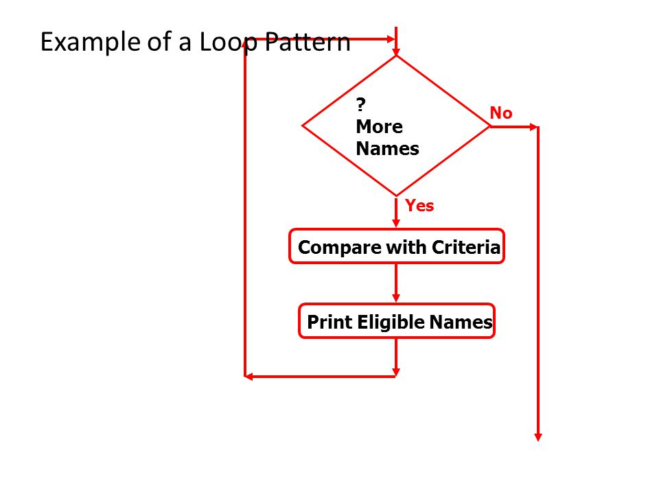 ? More Names No Yes Compare with Criteria Print Eligible Names Example of a Loop Pattern