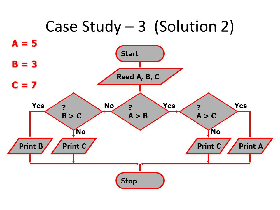 Case Study – 3 (Solution 2) Stop ? A > B Start No Read A, B, C ? B > C No ? A > C No Print BPrint CPrint APrint C Yes B = 3 C = 7 A = 5