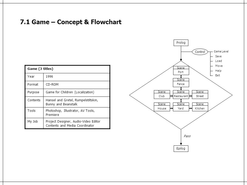 7.1 Game – Concept & Flowchart Game (3 titles) Year1996 FormatCD-ROM PurposeGame for Children (Localization) ContentsHansel and Gretel, Rumpelstiltskin, Bunny and Beanstalk ToolsPhotoshop, Illustrator, AV Tools, Premiere My JobProject Designer, Audio-Video Editor Contents and Media Coordinator Prolog Epilog Restaurant Scene Club Scene Street Scene Yard Scene House Scene Kitchen Scene Fence Scene Port Scene Pass Control Game Level Save Load Move Help Exit