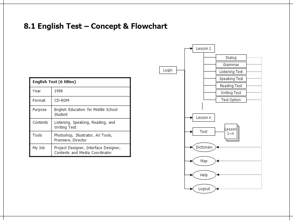 8.1 English Test – Concept & Flowchart English Test (6 titles) Year1996 FormatCD-ROM PurposeEnglish Education for Middle School Student ContentsListening, Speaking, Reading, and Writing Test ToolsPhotoshop, Illustrator, AV Tools, Premiere, Director My JobProject Designer, Interface Designer, Contents and Media Coordinator Login Map Dictionary Help Logout Lesson 1 Dialog Grammar Listening Test Speaking Test Reading Test Writing Test Test Option Lesson n …… Test Lesson 1~n