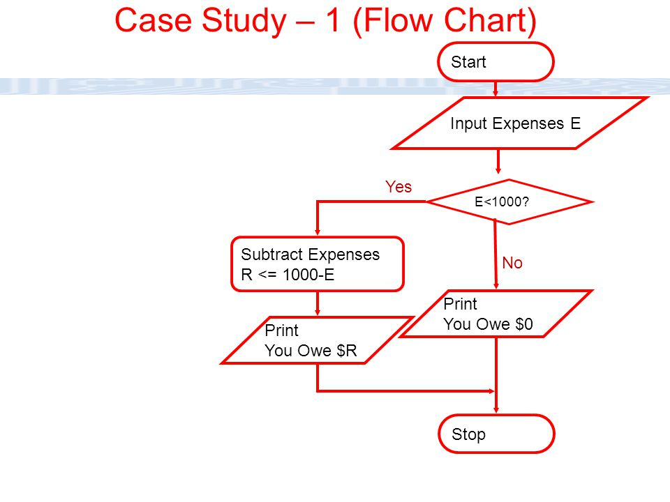 CC111 Lec#6 : Flow Charts 21 Stop Subtract Expenses R <= 1000-E E<1000? Start No Yes Input Expenses E Print You Owe $0 Print You Owe $R Case Study – 1