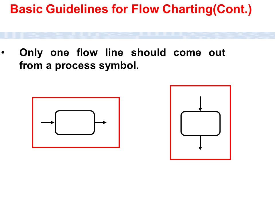 CC111 Lec#6 : Flow Charts 27 Only one flow line should come out from a process symbol. Basic Guidelines for Flow Charting(Cont.)