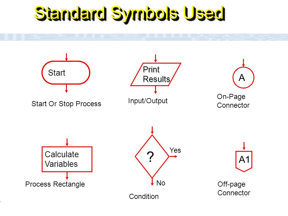 CC111 Lec#6 : Flow Charts 14  Flowcharts play a vital role in the programming of a problem and are quite helpful in understanding the logic of complicated and lengthy problems.