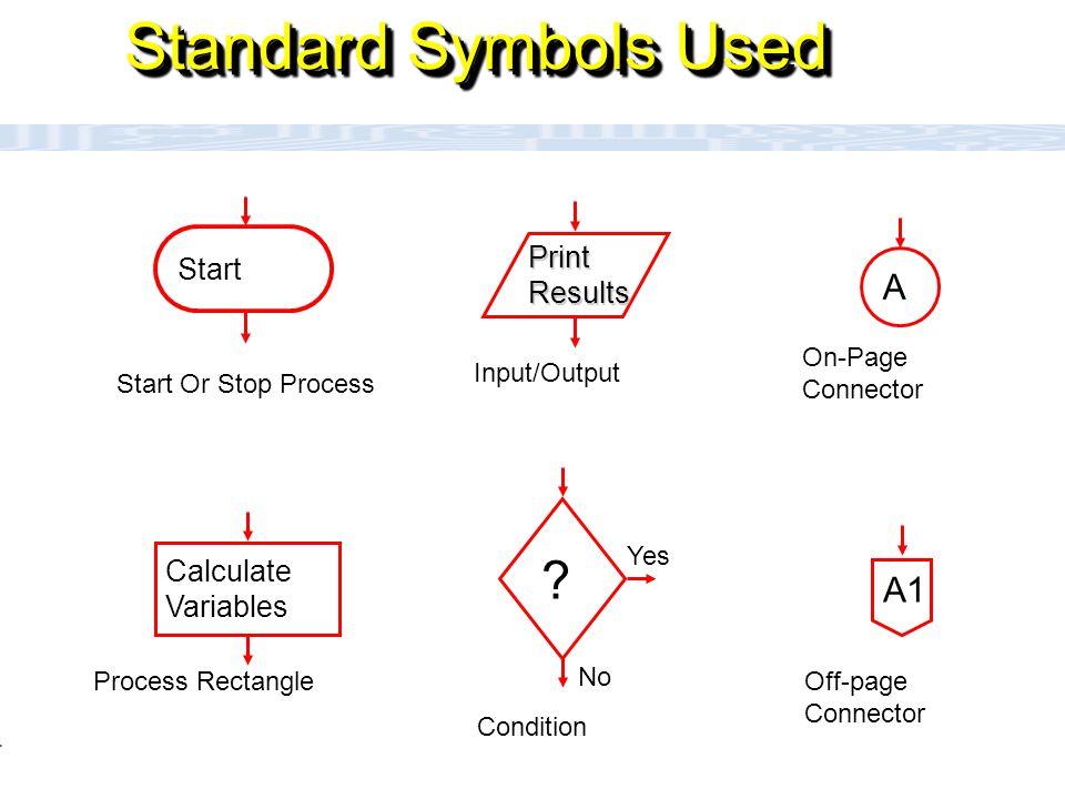 CC111 Lec#6 : Flow Charts 4 How to Write a Program.