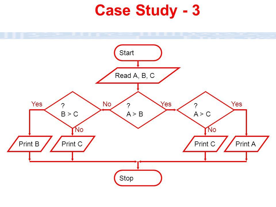 CC111 Lec#6 : Flow Charts 35 Stop ? A > B Start No Read A, B, C ? B > C No ? A > C No Print BPrint CPrint APrint C Yes Case Study - 3
