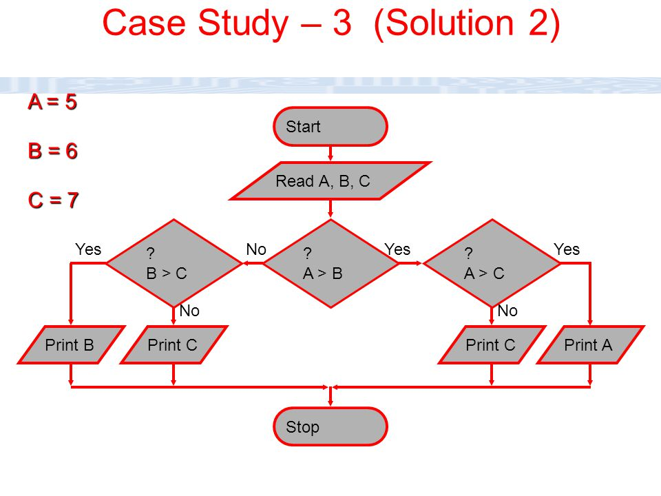 CC111 Lec#6 : Flow Charts 38 Stop ? A > B Start No Read A, B, C ? B > C No ? A > C No Print BPrint CPrint APrint C Yes B = 6 C = 7 A = 5 Case Study –