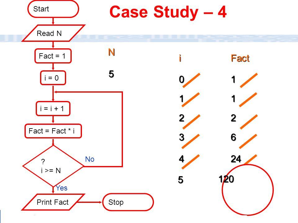 CC111 Lec#6 : Flow Charts 42 24 iFact 01 11 22 36 4 5 120 Fact = 1 Stop i = 0 i = i + 1 ? i >= N Start Fact = Fact * i No Yes Print Fact Read N N 5 Ca