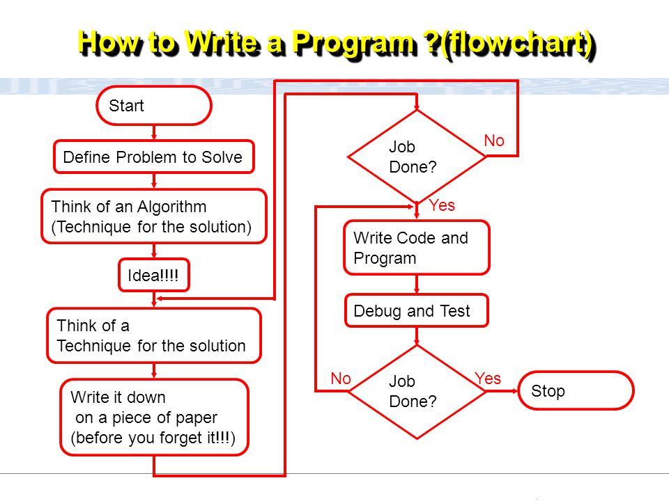 CC111 Lec#6 : Flow Charts 5 How to Write a Program ?(flowchart) Define Problem to Solve Stop Think of an Algorithm (Technique for the solution) Idea!!