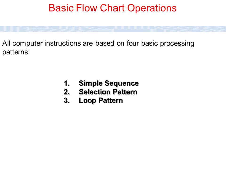 CC111 Lec#6 : Flow Charts 18  Complex Logic: Sometimes, the program logic is quite complicated.