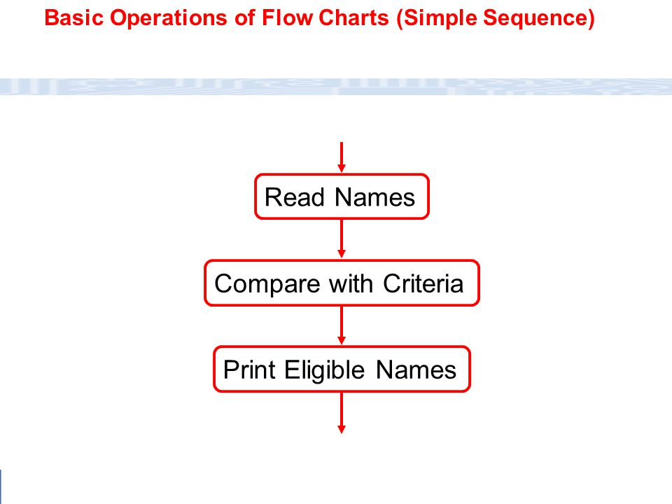 CC111 Lec#6 : Flow Charts 30  Write within standard symbols briefly.