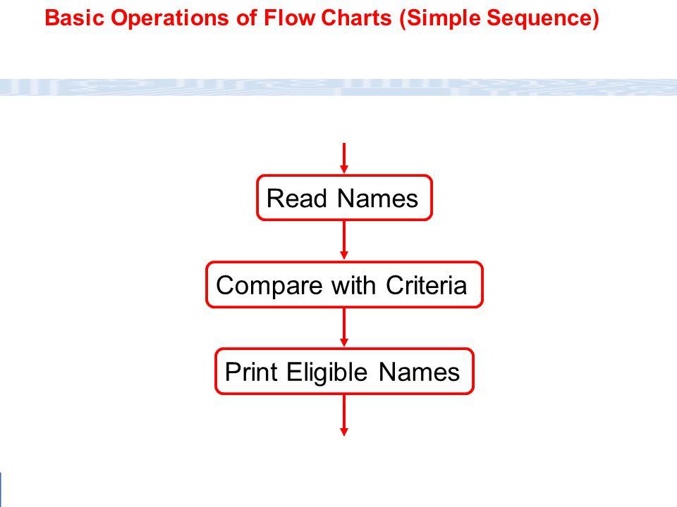 CC111 Lec#6 : Flow Charts 40 Stop .A > B Start No Read A, B, C .