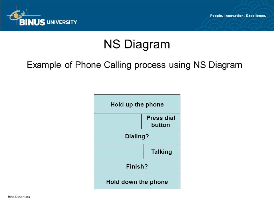Bina Nusantara NS Diagram Example of Phone Calling process using NS Diagram Hold up the phone Dialing? Press dial button Finish? Talking Hold down the