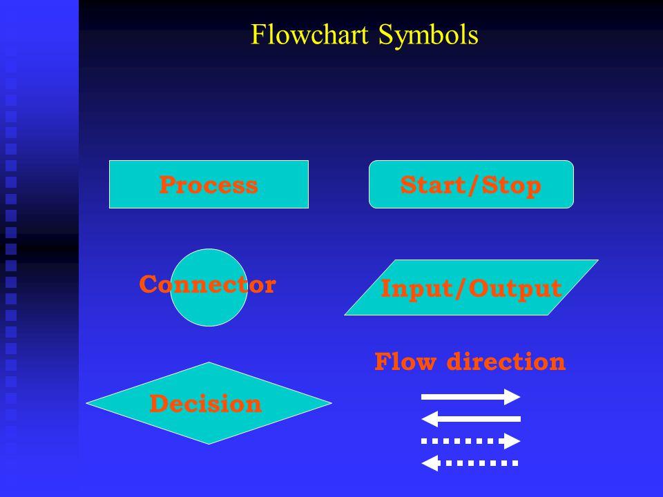 Flowchart Symbols ProcessStart/Stop Input/Output Decision Connector Flow direction