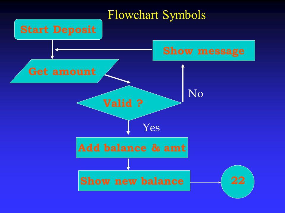 Flowchart Symbols Show message Start Deposit Get amount Valid ? Add balance & amt No Show new balance 22 Yes