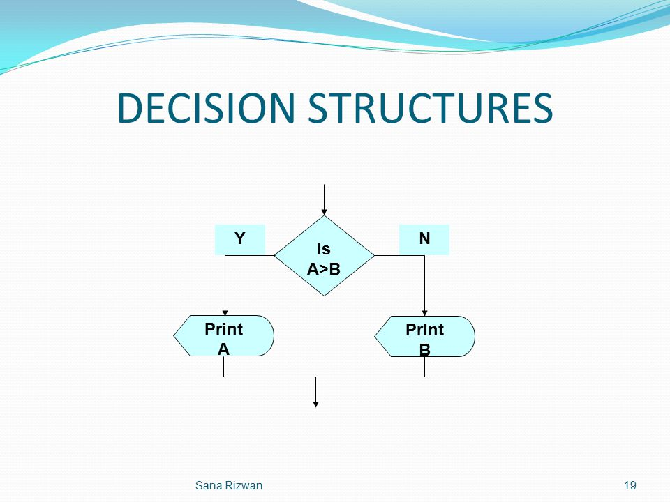 DECISION STRUCTURES is A>B Print B Print A YN 19Sana Rizwan